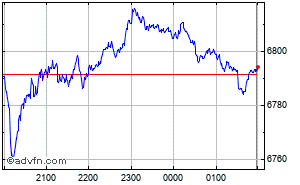 S&P/Asx 200 Intraday Chart Tuesday, 21 May 2013
