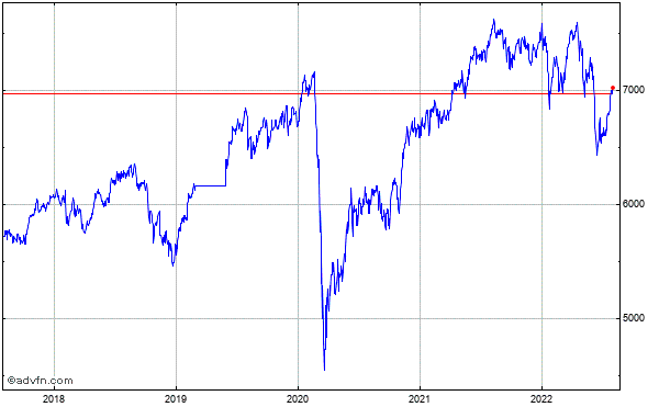 S&P/Asx 200 5 Year Historical Chart May 2008 to May 2013