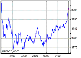 Intraday S&P/Asx 20 chart