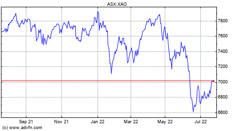 All Ordinaries Index Chart - XAO | ADVFN