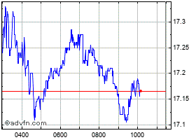 Intraday Azimut chart