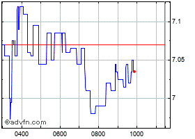 Intraday Esprinet chart