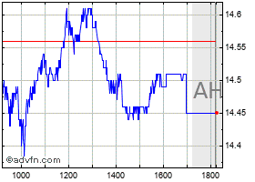 Intraday Ambev chart