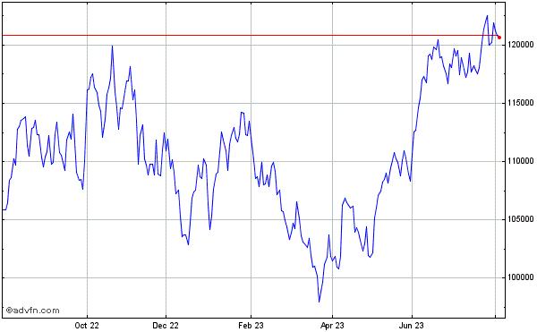 Bovespa Index Stock Chart IBOV Free realtime streaming ...