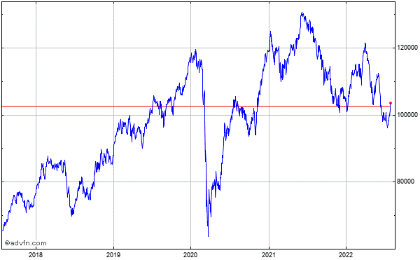 Indice Bovespa 5 Year Historical Chart November 2010 to November 2015