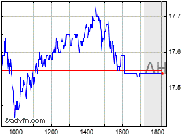 Intraday Rumo S.A. ON chart