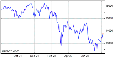 Dax (Performance-Index) Historical Chart May 2012 to May 2013