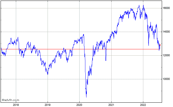 Dax (Performance-Index) 5 Year Historical Chart May 2014 to May 2019