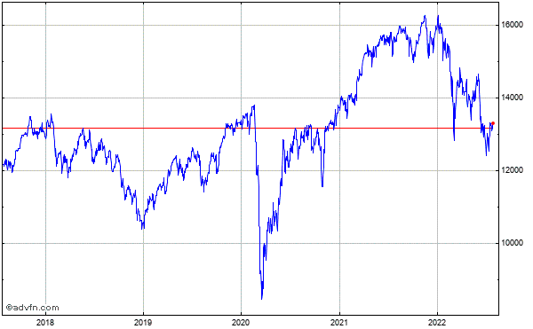 Dax (Performance-Index) 5 Year Historical Chart May 2008 to May 2013