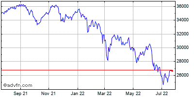 Mdax (Performanceindex) Historical Chart May 2012 to May 2013