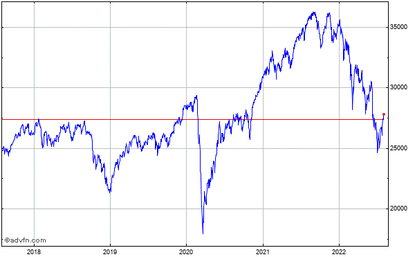 Mdax (Performanceindex) 5 Year Historical Chart May 2008 to May 2013
