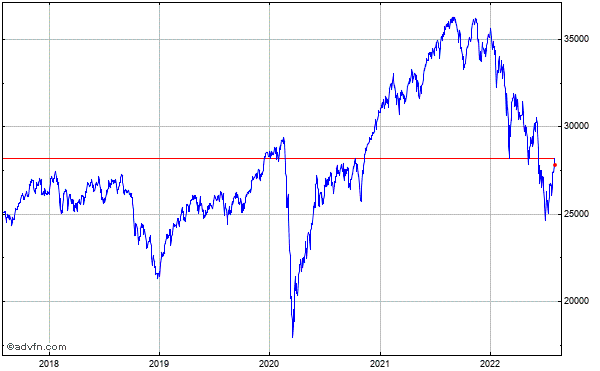 Mdax (Performanceindex) 5 Year Historical Chart May 2011 to May 2016