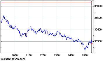 Dow Jones Industrial Average Intraday stock chart