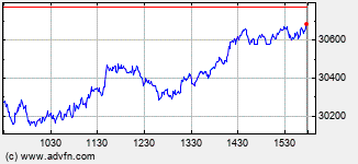 Dow Jones Industrial Average Intraday  Chart