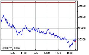 Dow Jones Industrial Average Index Stock Chart DJI Free