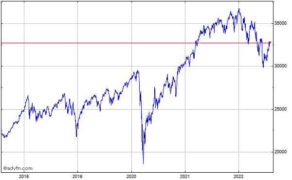 Dow Jones Industrial Average Index 5 Year Historical Chart May 2008 to May 2013