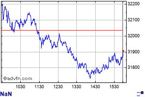Dow Jones Industrial Average Index