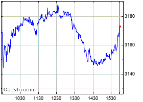 Intraday Dow Jones U.S. Water Index chart
