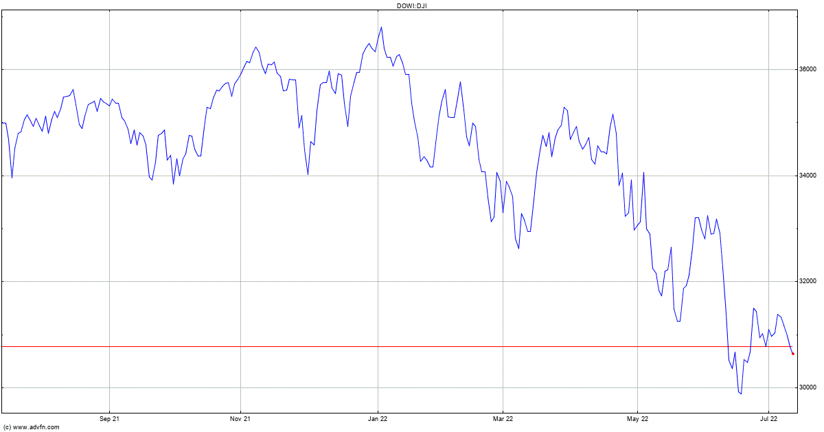 Dow Jones Index Chart - DJI | ADVFN