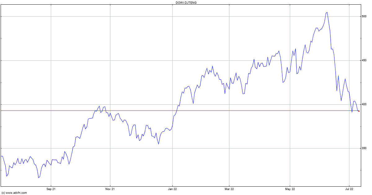 Dow jones forex pros.pt futures