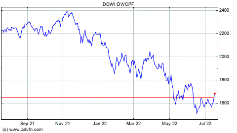 Dow Jones US Completion Total Stock Market Index Key Stats