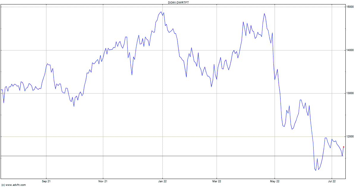 Dow jones forex pros pt futures