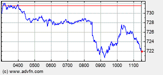 AEX Index Intraday  Chart