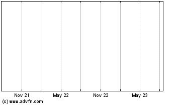 ALU Stock chart