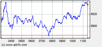 PSI 20 Index Intraday  Chart