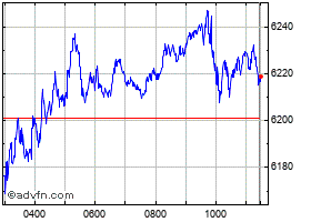 Intraday CAC 40 chart