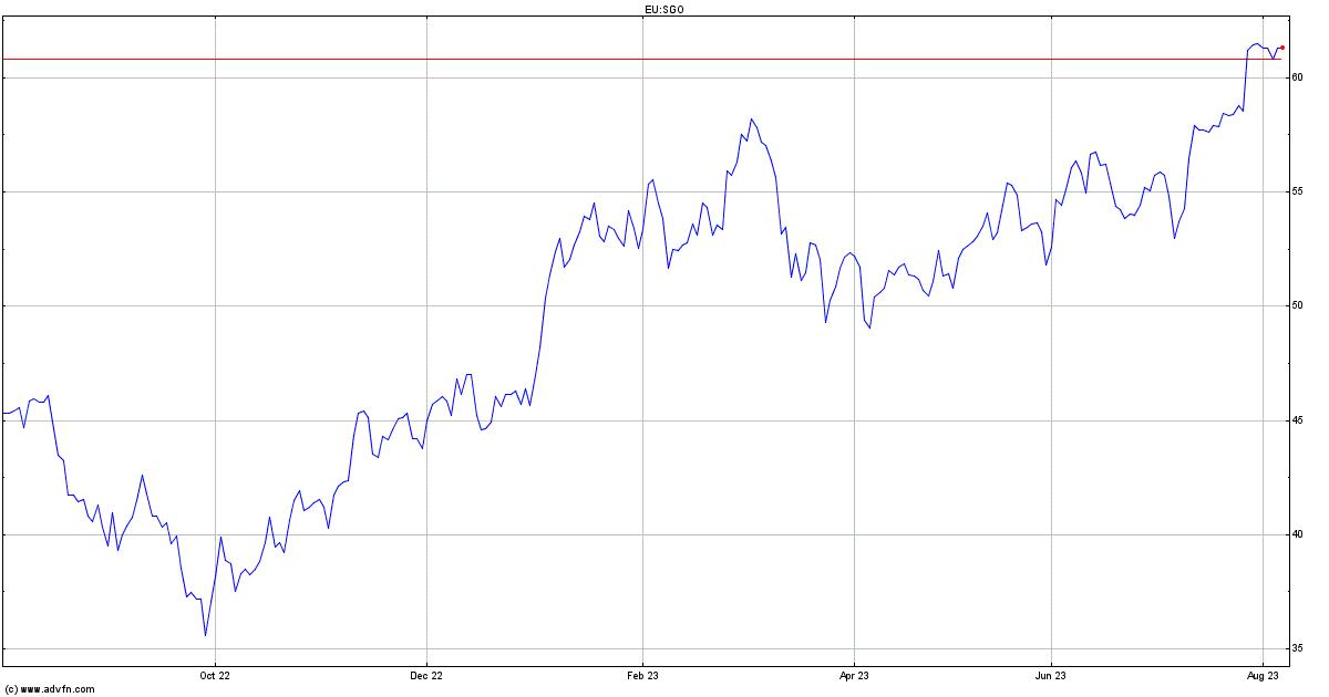 Saintgobain Sekurit Share Price Saintgobain Stock Price Oukasfo