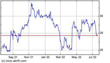Historische (12 maanden) beurs informatie Renault (EUROP:RNO)
