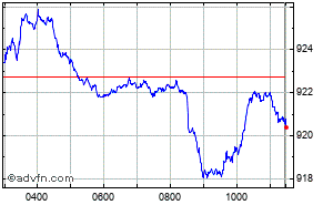 FTSE Aim All-Share Index Intraday Chart Wednesday, 22 May 2013