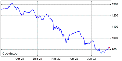 FTSE Aim All-Share Index Historical Chart December 2013 to December 2014
