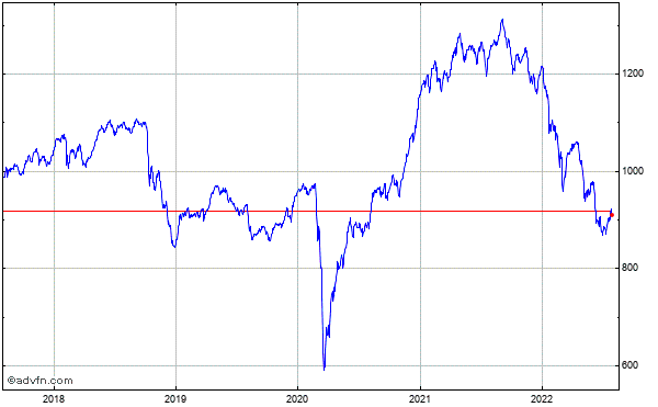 FTSE Aim All-Share Index 5 Year Historical Chart May 2008 to May 2013