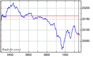 FTSE 250 Intraday Chart Thursday, 23 May 2013
