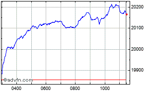 FTSE 250 Intraday Chart Thursday, 23 October 2014