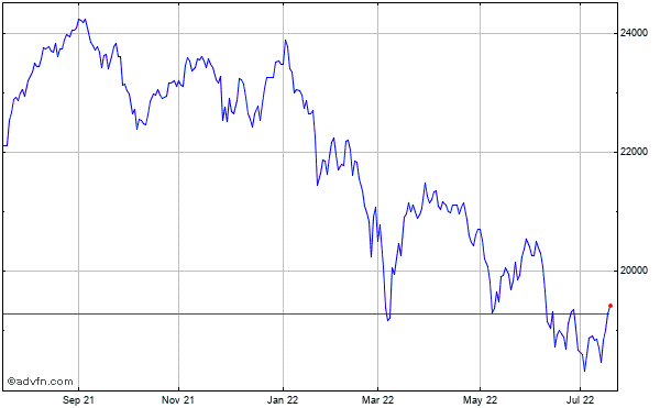 FTSE 250 Historical Chart October 2013 to October 2014