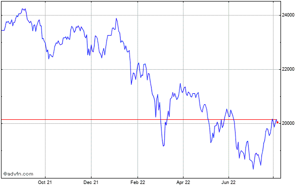 FTSE 250 Historical Chart May 2012 to May 2013