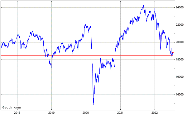 FTSE 250 5 Year Historical Chart April 2012 to April 2017