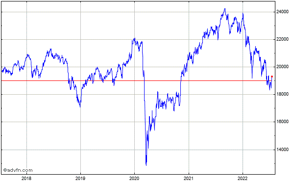 FTSE 250 5 Year Historical Chart May 2008 to May 2013