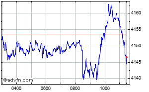 FTSE 350 Intraday Chart Thursday, 23 May 2013