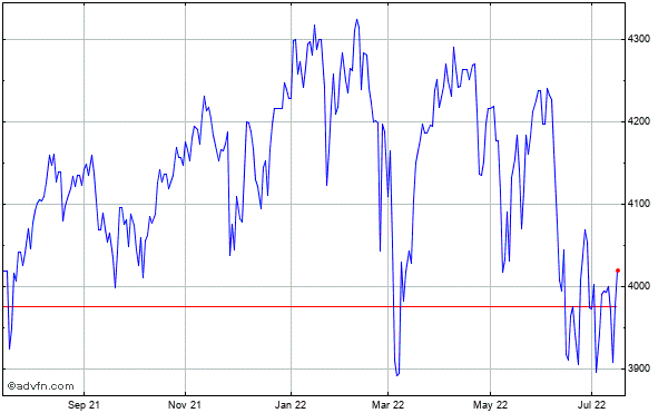 FTSE 350 Historical Chart May 2012 to May 2013