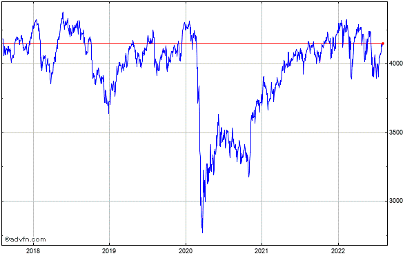 FTSE 350 5 Year Historical Chart May 2008 to May 2013