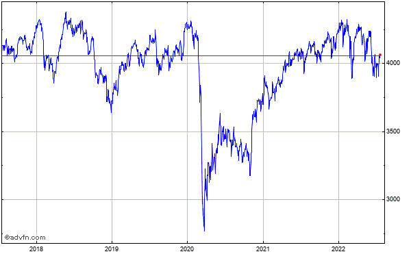 FTSE 350 5 Year Historical Chart November 2009 to November 2014