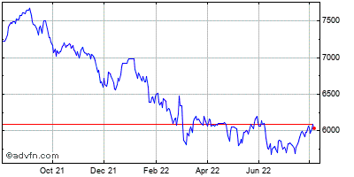 FTSE techMARK 100 Historical Chart April 2020 to April 2021