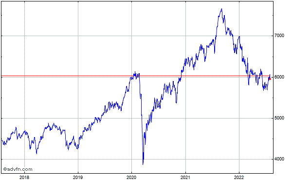 FTSE Techmark 100 5 Year Historical Chart September 2011 to September 2016