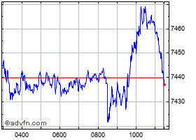 Intraday FTSE 100 chart