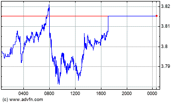Australian Dollar vs Brazil Real Intraday Forex Chart
