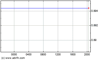 Australian Dollar vs Canadian Dollar Intraday Forex Chart
